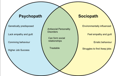 Sociopathic Personality Disorders - What is a Sociopath?