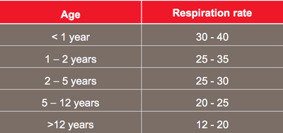 What Is the Normal Respiratory Rate of a Child?